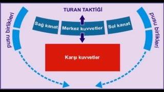 Hilal-Turan Taktiği Nedir? (Sesli Anlatım) (ENGLİSH SUBTITLES) 2017 Video