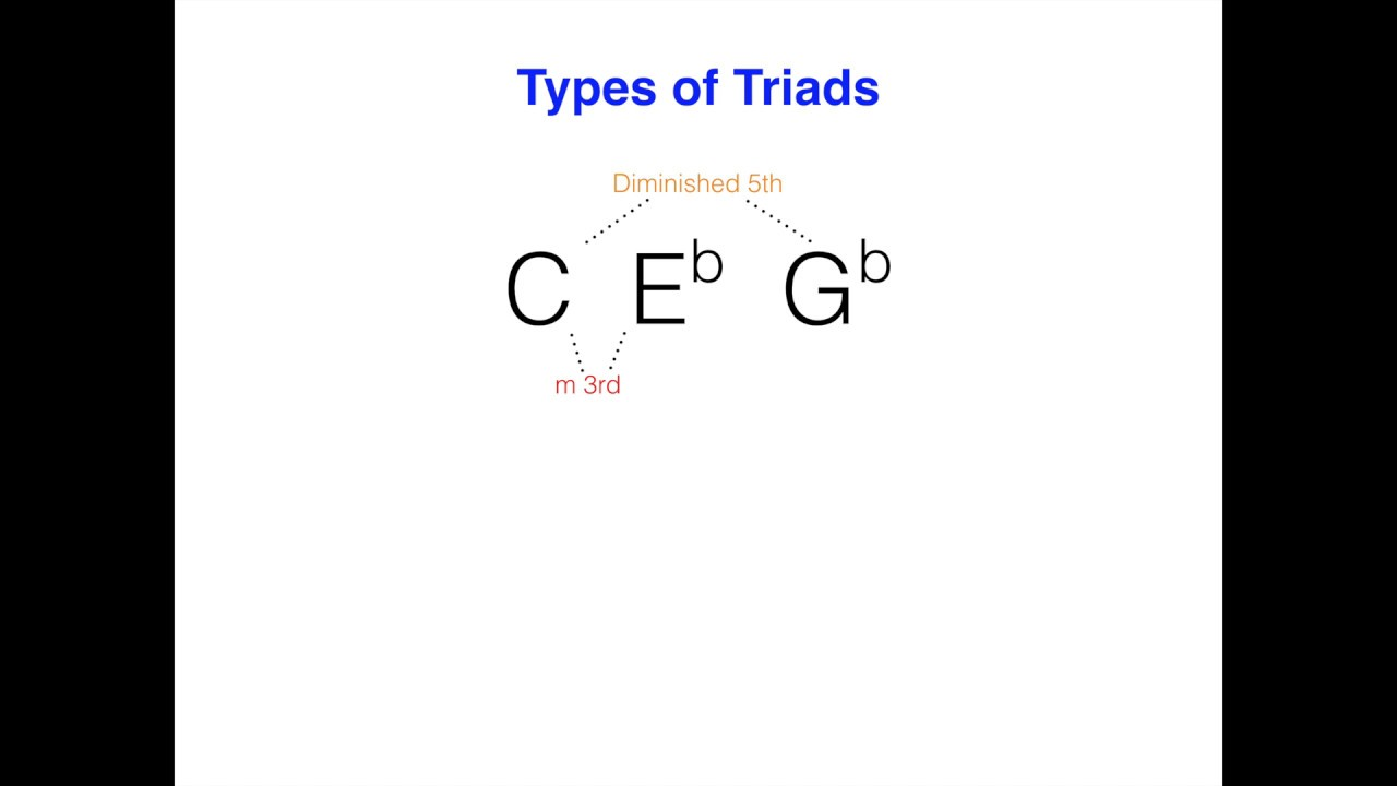 Basic music theory the different types of triads various 3 note basic music theory the different types of triads various 3 note chords hexwebz Image collections