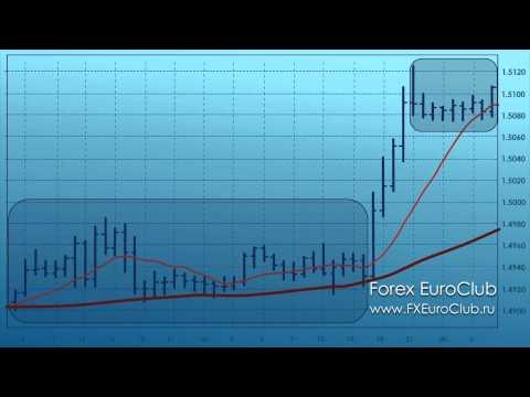 Скользящие средние на Форекс (moving Average For Forex)