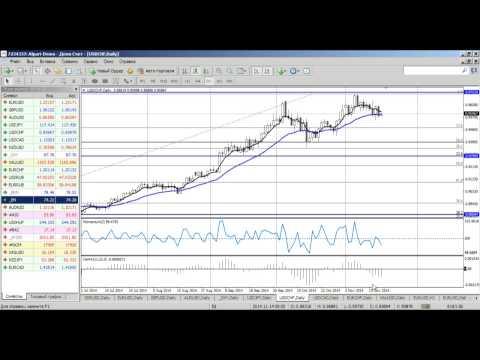 Среднесрочный анализ валютных курсов на Форекс от 19.11.2014