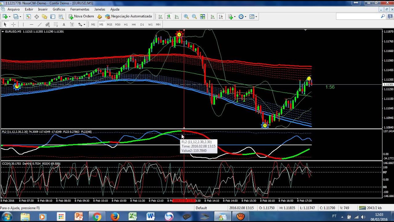 Custom forex indicators