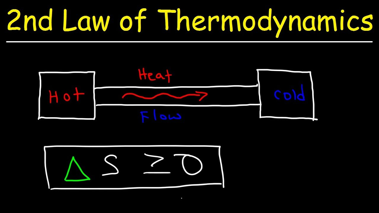 Second Law of Thermodynamics - Heat Energy, Entropy ...