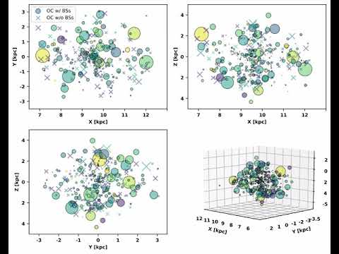 Open Clusters positions in galactic coordinates