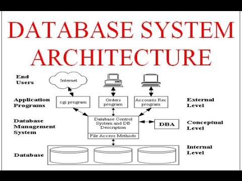 Database system architecture youtube database system architecture ccuart Choice Image