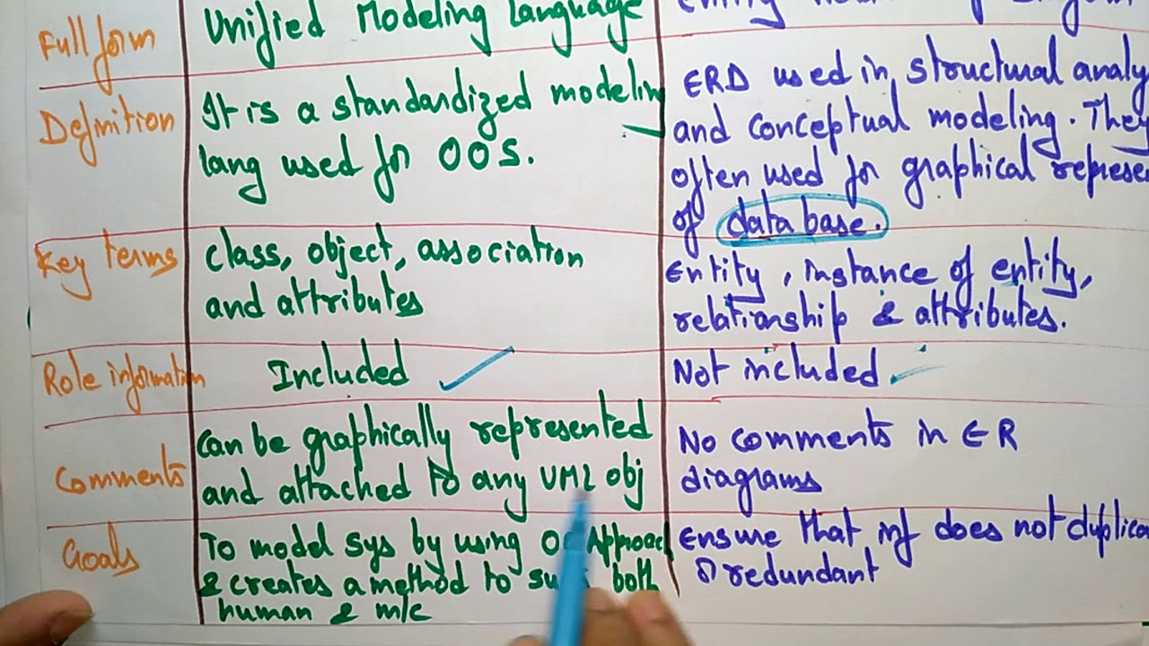 Difference Between Uml And Er Diagrams