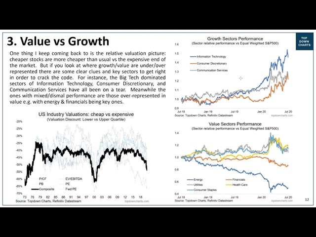 VIDEO: Value vs Growth Outlook (performance, valuations, sectors, catalysts)