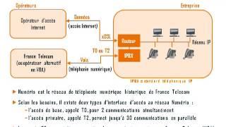 Comprendre la différence entre Numéris T0/T2 et trunk SIP