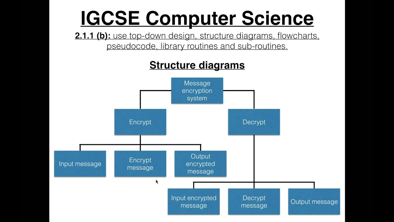 IGCSE Computer Science Tutorial: 2.1.1 (b) – Top-down Design - YouTube