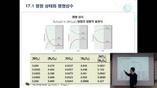 일반화학2 Ch  17 평형1