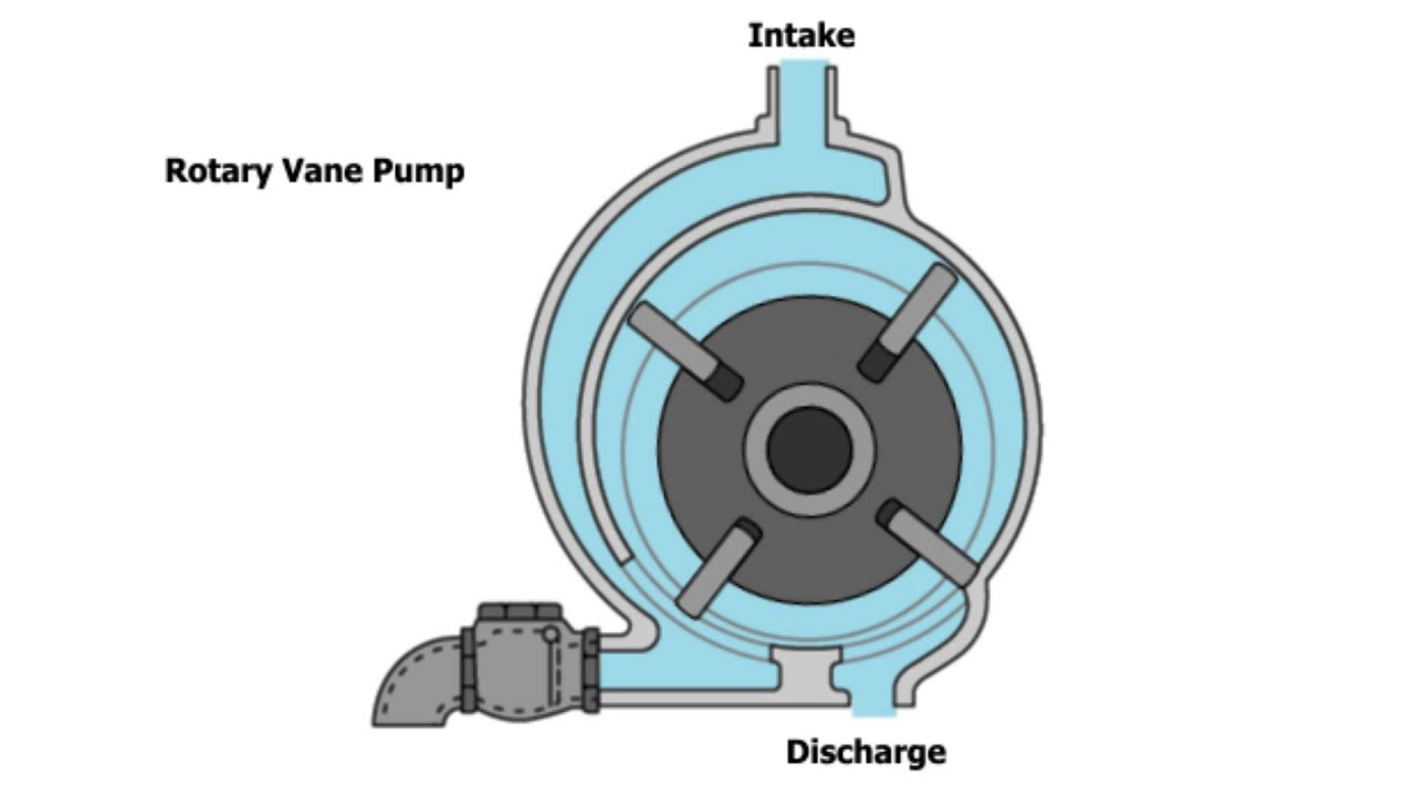 Rotary Vane Pump Animation - YouTube