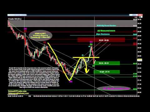 Watching for Failure Patterns | Crude Oil, Gold, E-mini & Euro Futures 01/20/16