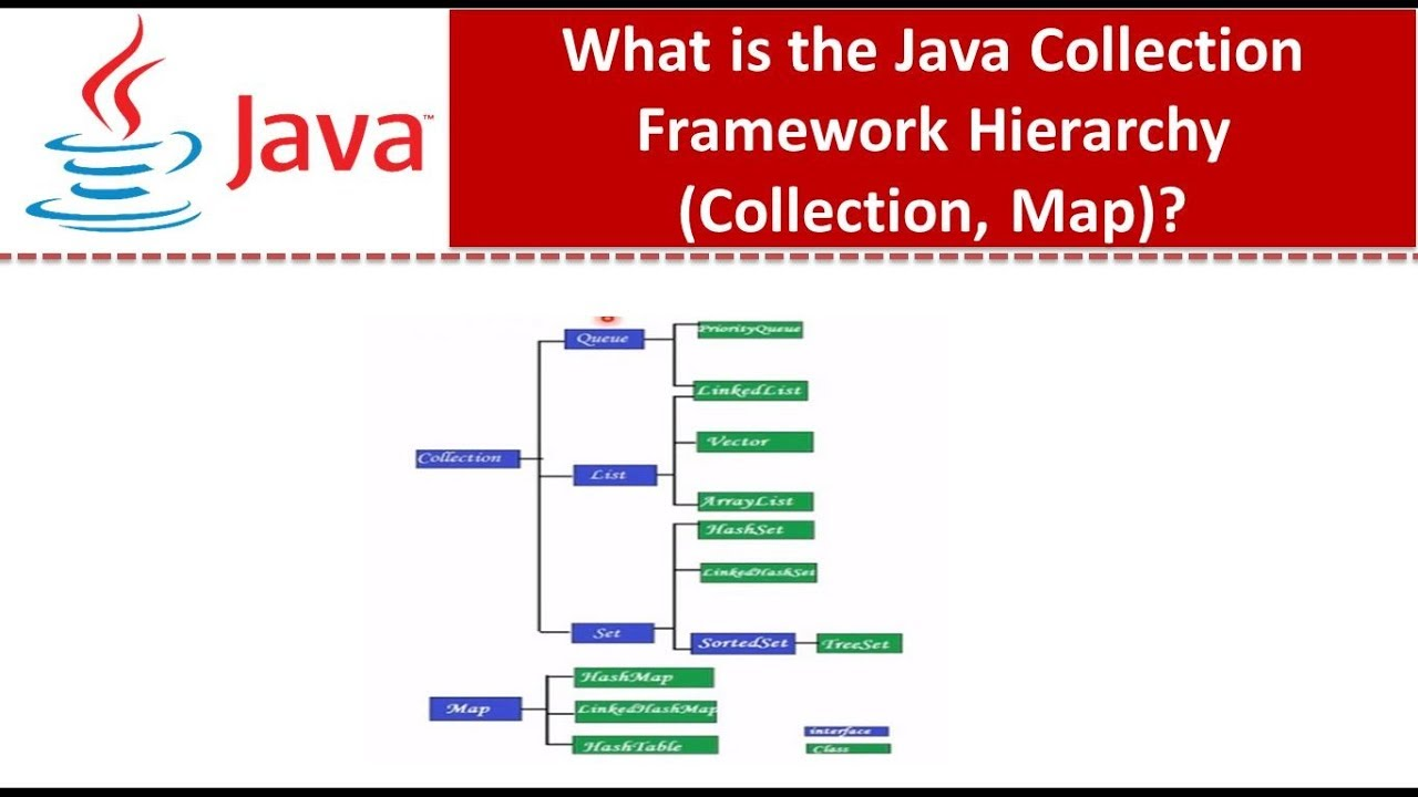 Java collection map images diagram writing sample ideas and guide java collection framework hierarchycollectionmap youtube java collection framework hierarchycollectionmap freerunsca images sciox Images