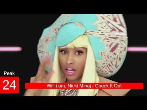 Nicki Minaj Billboard Chart History