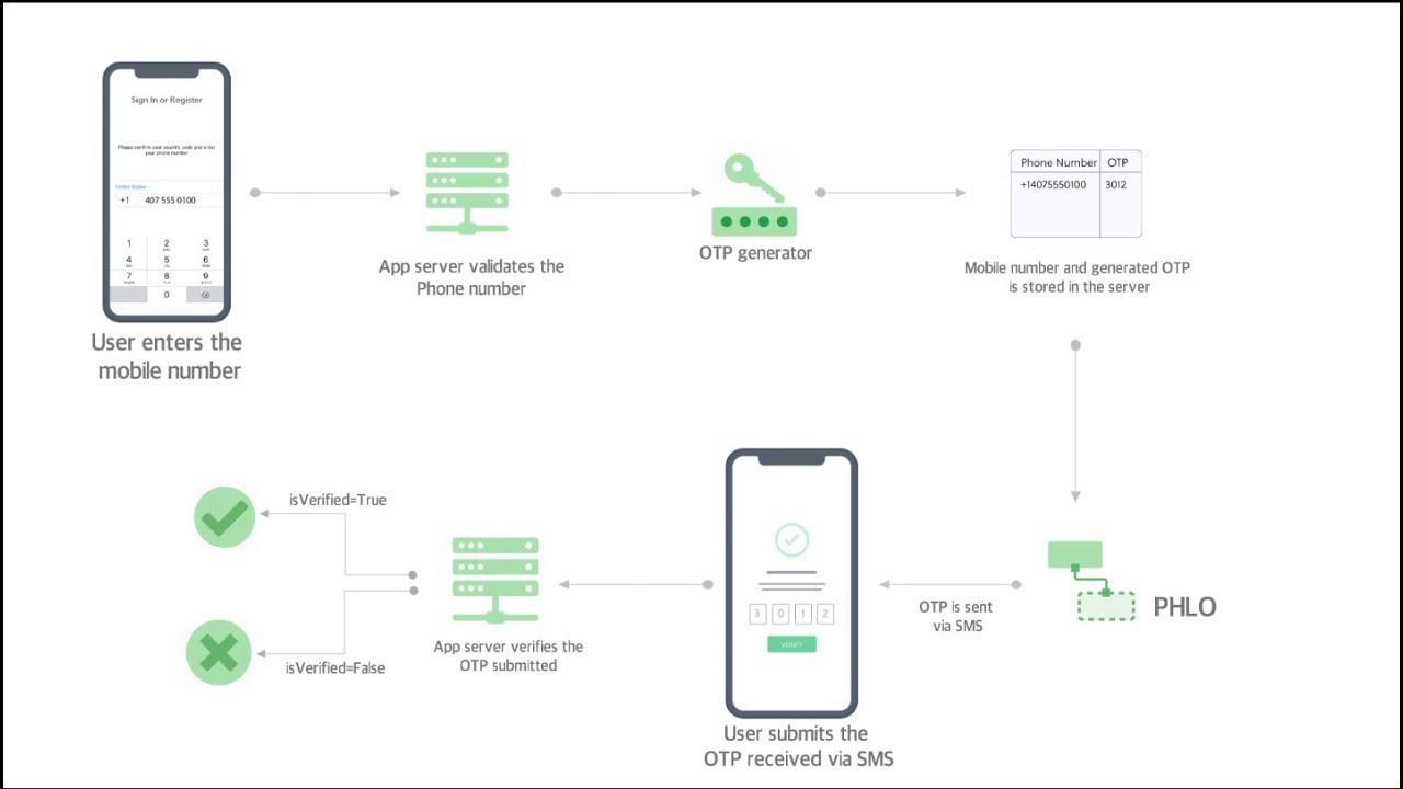 Snapcrap How I Built An App To Solve San Francisco S Poop