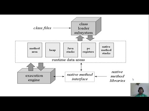 JVM ( Java Virtual Machine) Architecture Simple Explanation !!