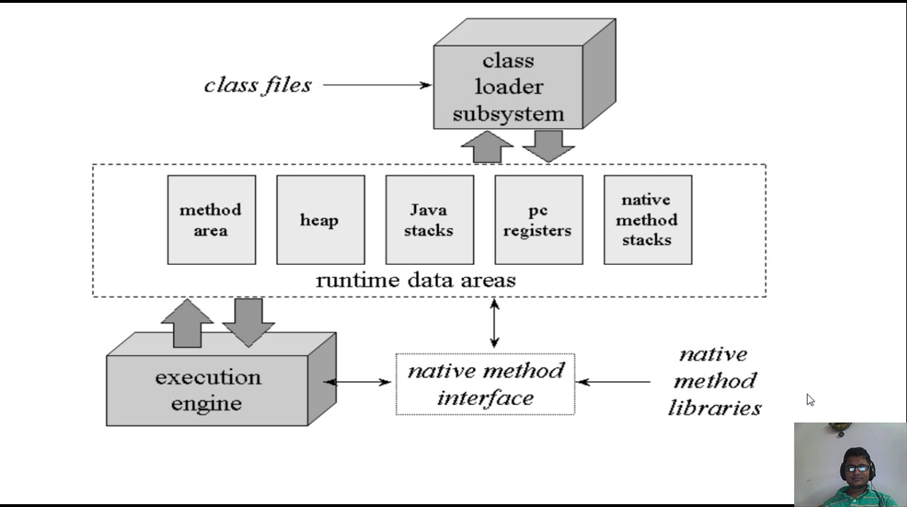 Jvm Architecture Diagram International 4300 Starter Wiring Java Virtual Machine Simple Explanation Youtube