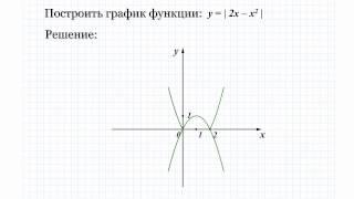 21.9 Построить график функции: y=|2x-x^2|