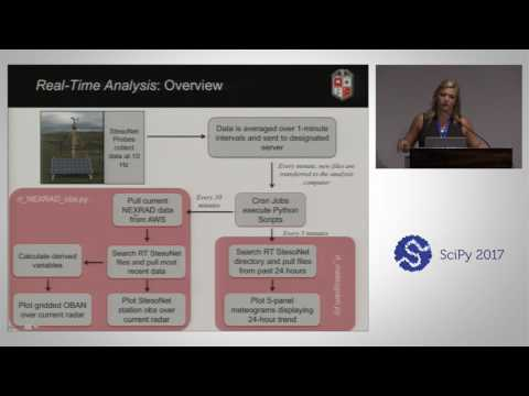 Time Atmospheric Data During VORTEX SE | SciPy 2017 | Abby Kenyon & Aaron Hill