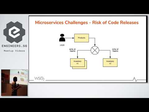 Repeat Mastering Microservices with Istio Service Mesh and