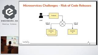 Mastering Microservices with Istio Service Mesh and APIs - API Craft Singapore