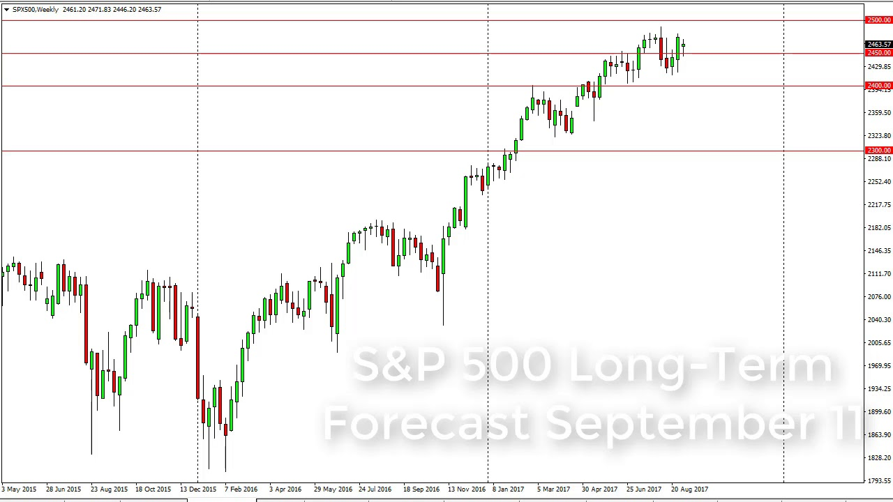 The Week Ahead for the S&P 500 Index