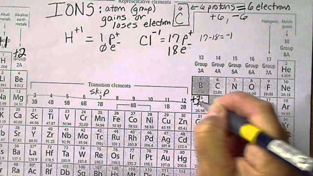 Ions And The Periodic Table Charges On Atoms Youtube