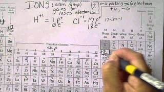 Ions and the Periodic Table, charges on atoms