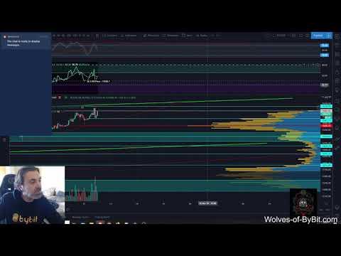 Daily Bitcoin Analysis 12/11/2020