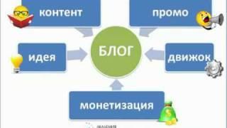 1. Как создать блог за 3 шага