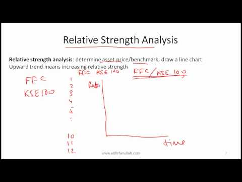 CFA Level I Technical Analysis Video Lecture by Mr. Arif Irfanullah