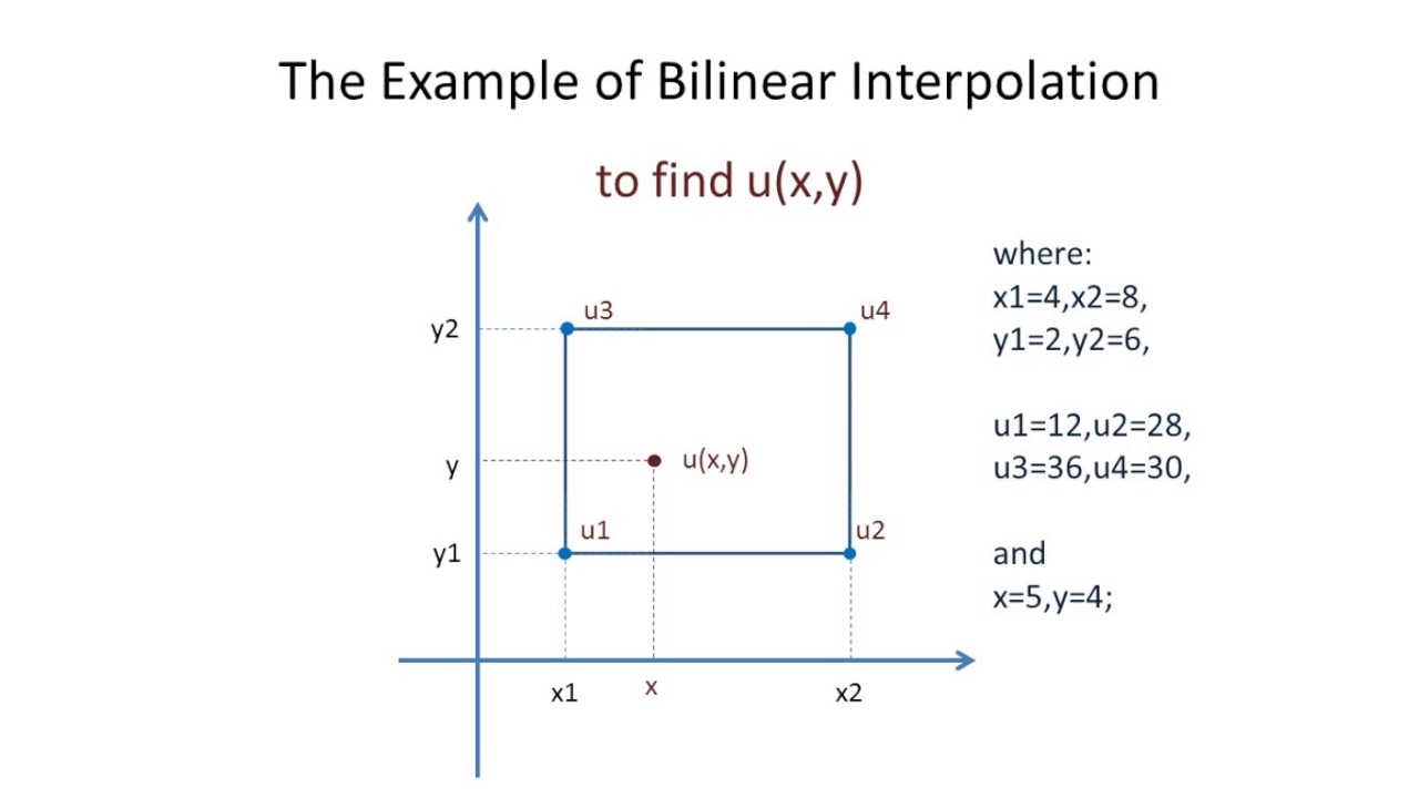 The Example of Bilinear Interpolation