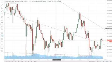 Bitcoin, Dollar Index and Bitcoin Cash