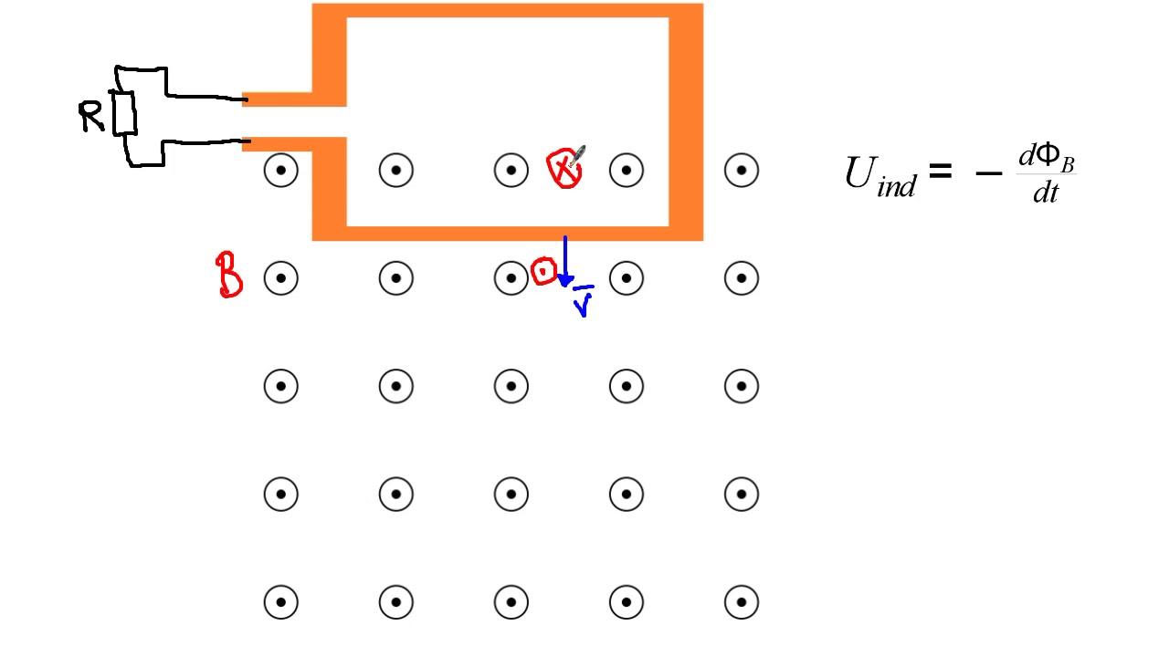 Magnetisme, Faradays lov, Lenz lov (fortegn på induceret spænding)