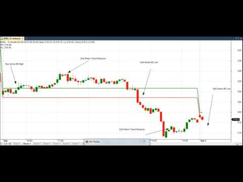 Most Profitable and Simple Intraday Strategy