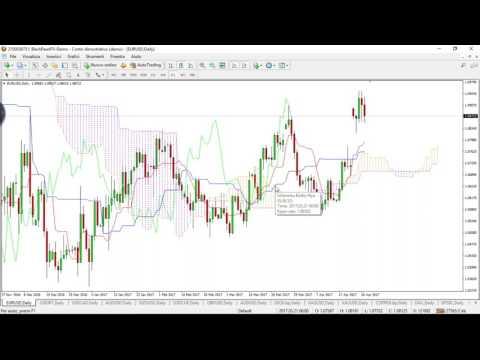 Trading con Ichimoku su Forex, Indici e Commodities con Corrado Rondelli
