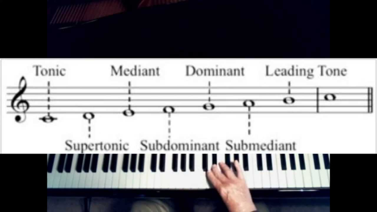 Modern & Classical Chord Symbols In Musical Notation