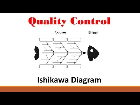 Quality (Part 2: Ishikawa Diagram)