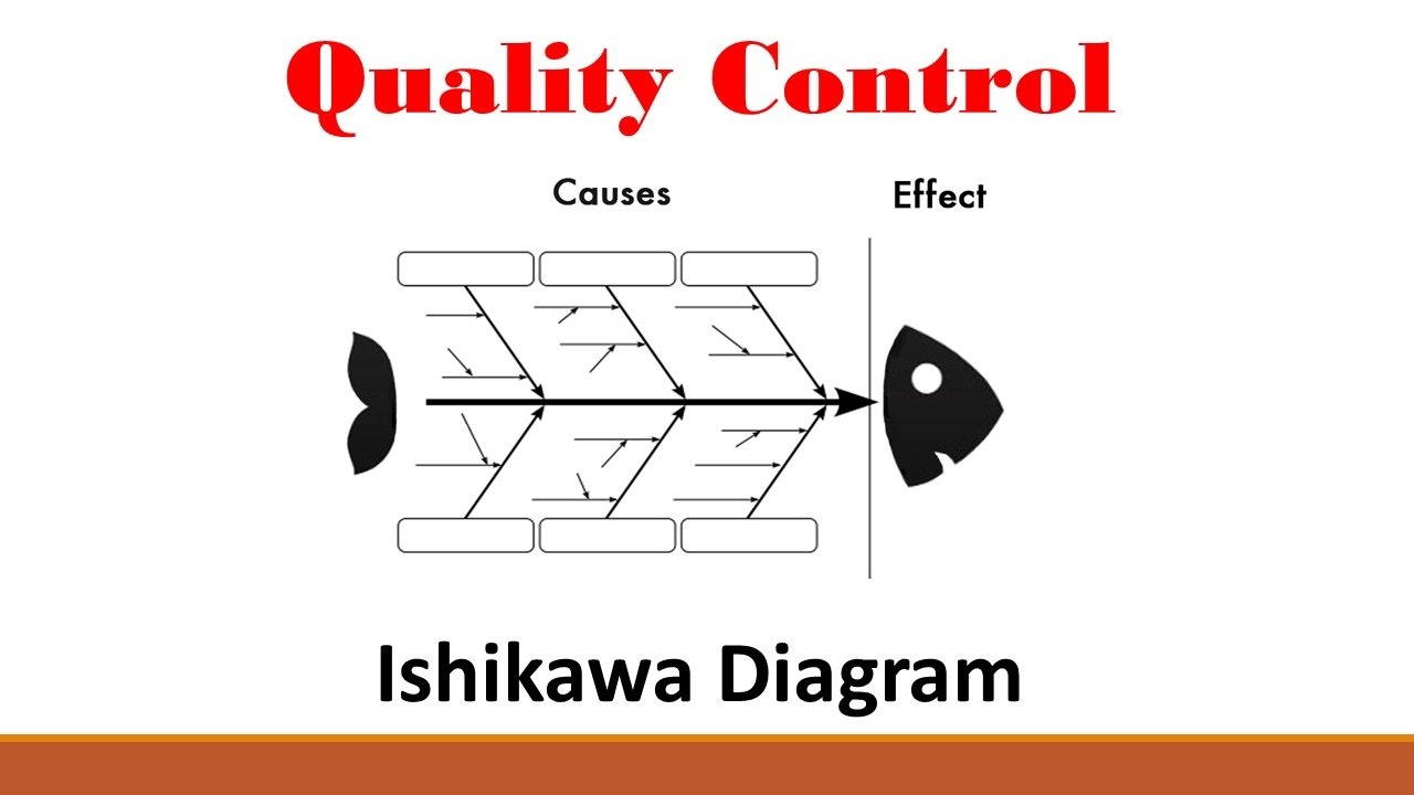 Quality  Part 2  Ishikawa Diagram