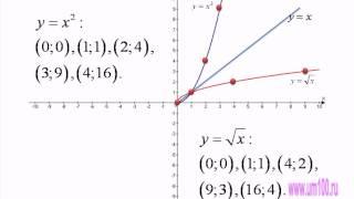 График функции x^0,5.avi