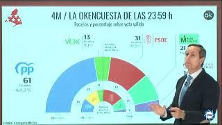 LA ÚLTIMA ENCUESTA POR CARLOS CUESTA: Ayuso supera en estimación de voto a la izquierda con un 42,4%