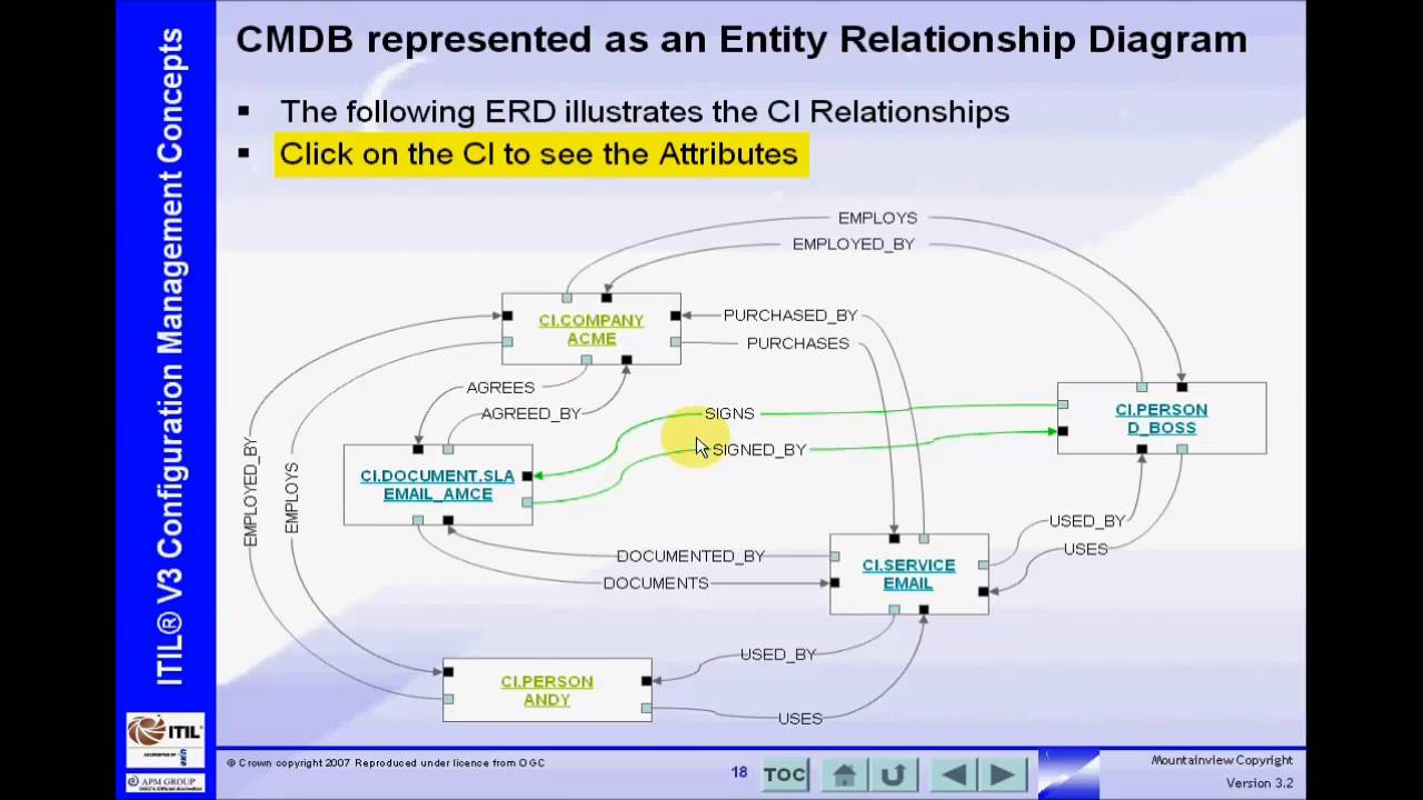 Itil cmdb a simple scenario youtube pooptronica Images