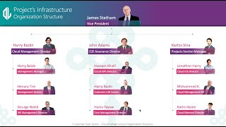 Animated Organizational Structure Chart PowerPoint | How to Create