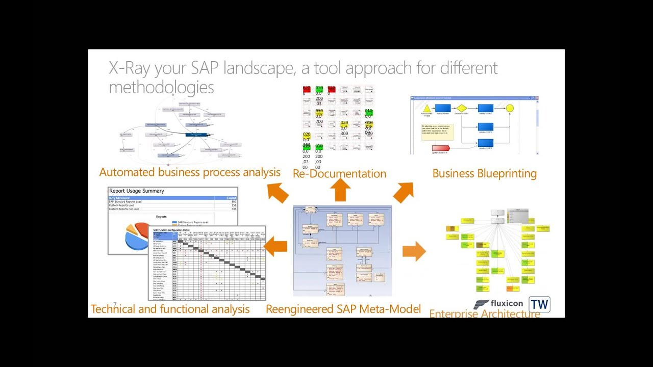 Overcome challenges during the analysis of end to end sap and non overcome challenges during the analysis of end to end sap and non sap business processes malvernweather Images