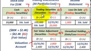 Trading Securities As Stock Portfolio (Fair Value Adjustment, Unrealized Holding Gain Or Loss)