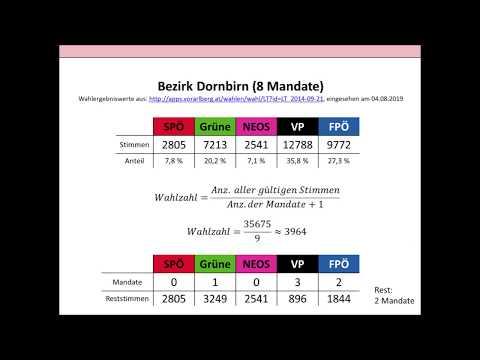 Landtagswahl in Vorarlberg  - Vom Wahlergebnis zur Sitzverteilung am Beispiel der Landtagswahl 2014