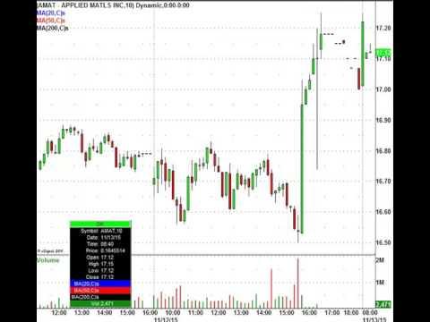 Retail Stocks Under Pressure: JWN, FOSL, JCP, & More