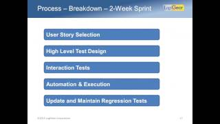 2015 01 28 10 05 Automate Testing within the Same Sprint