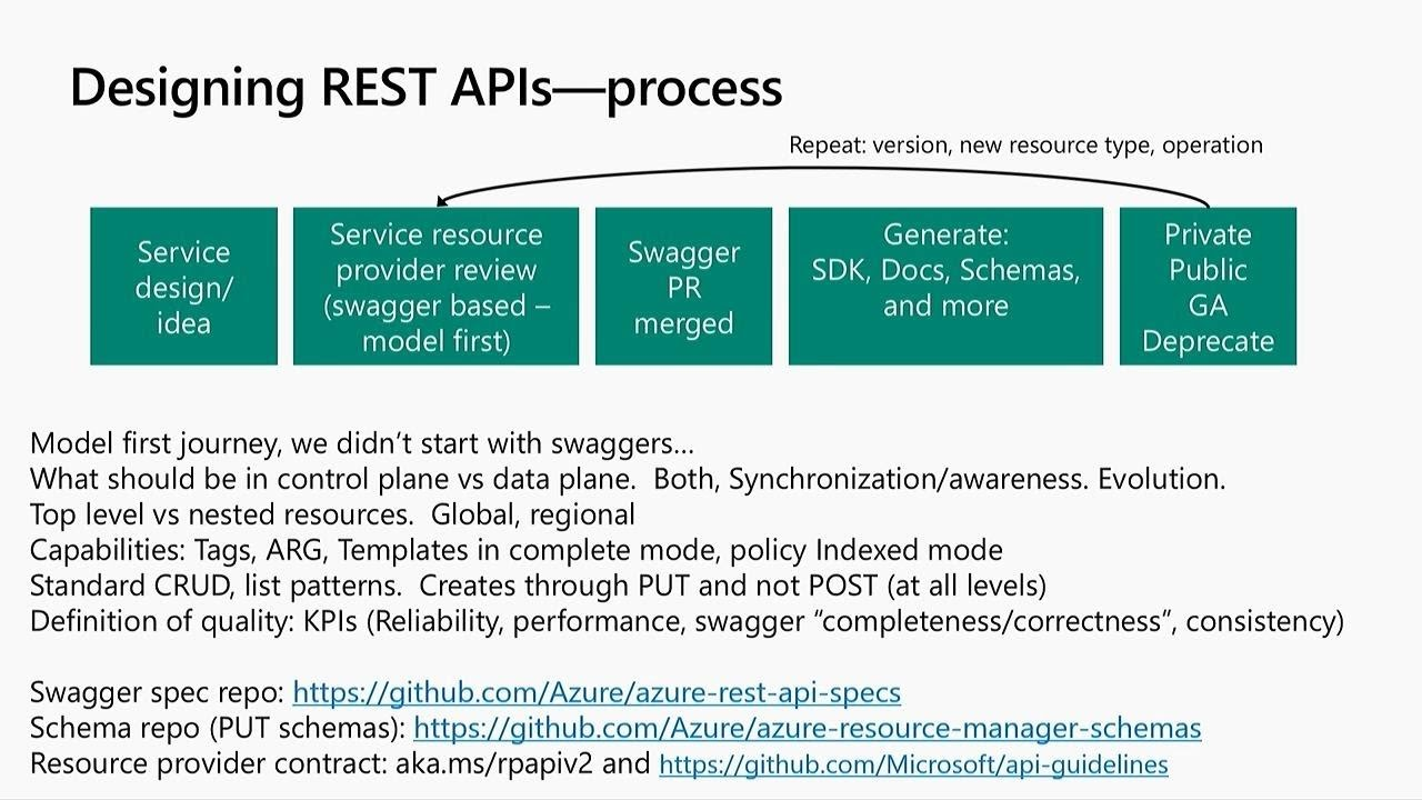 Download What's new with Azure Resource Manager (ARM) - BRK3031
