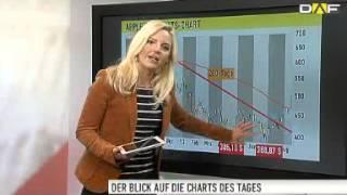 Chart Check: Apple - Kaufsignale ohne Ende - Talanx und Osra(, 2013-08-15T11:01:34.000Z)