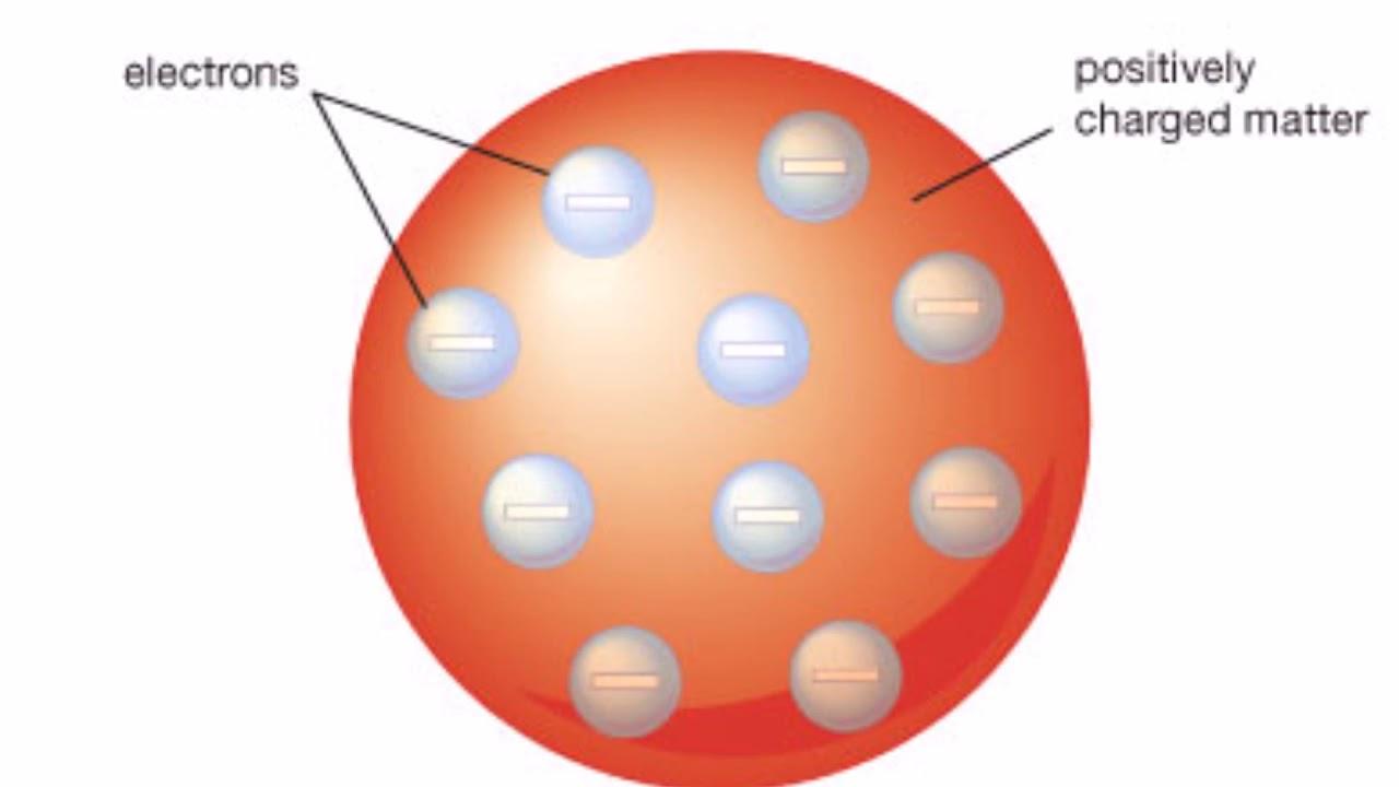 Modelo atómico de Thomson. - YouTube